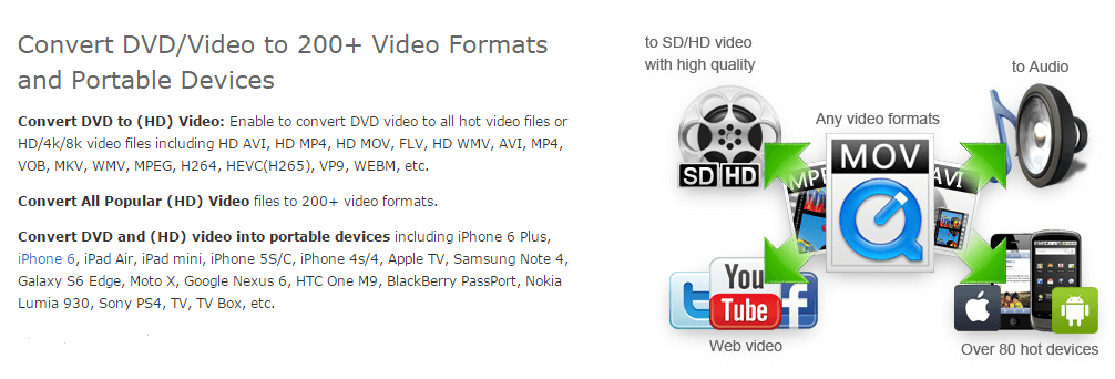 COnvert any video to any format